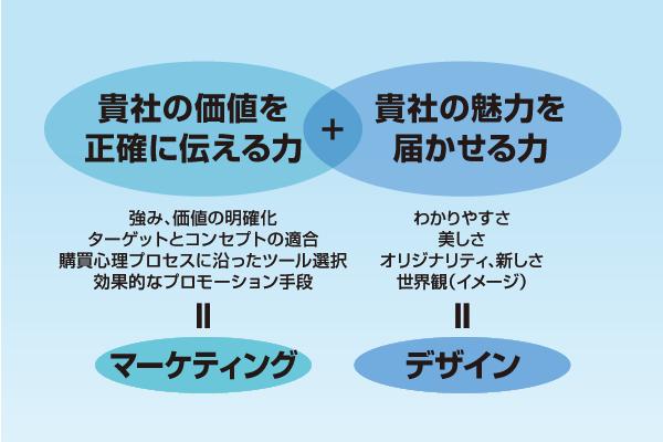 図:経営とマーケティング